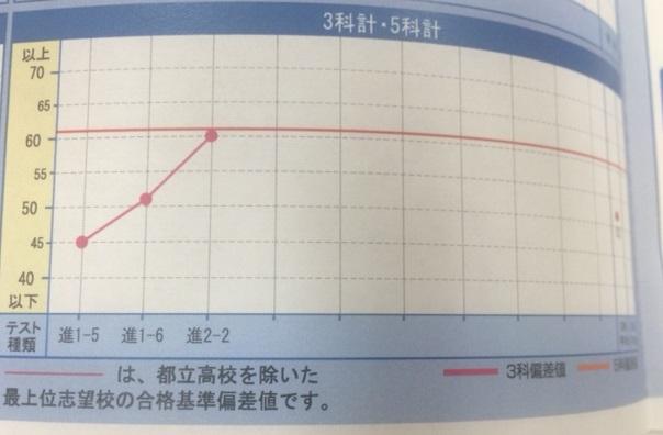 久寺家中学校2年生到達度確認テスト3教科合計67点アップおめでとう!!画像