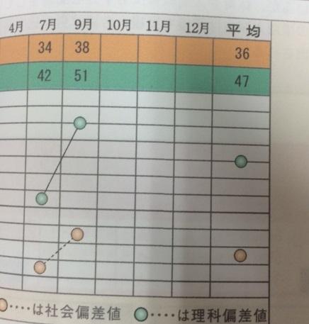 小学校6年生首都圏模試偏差値13アップおめでとう!!!画像
