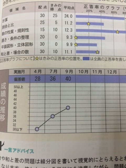 小学校6年生首都圏模試算数40点アップおめでとう!!画像
