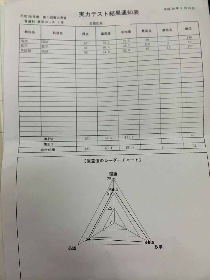 東洋大学付属牛久高校1年生実力テスト数学10位おめでとう!!画像