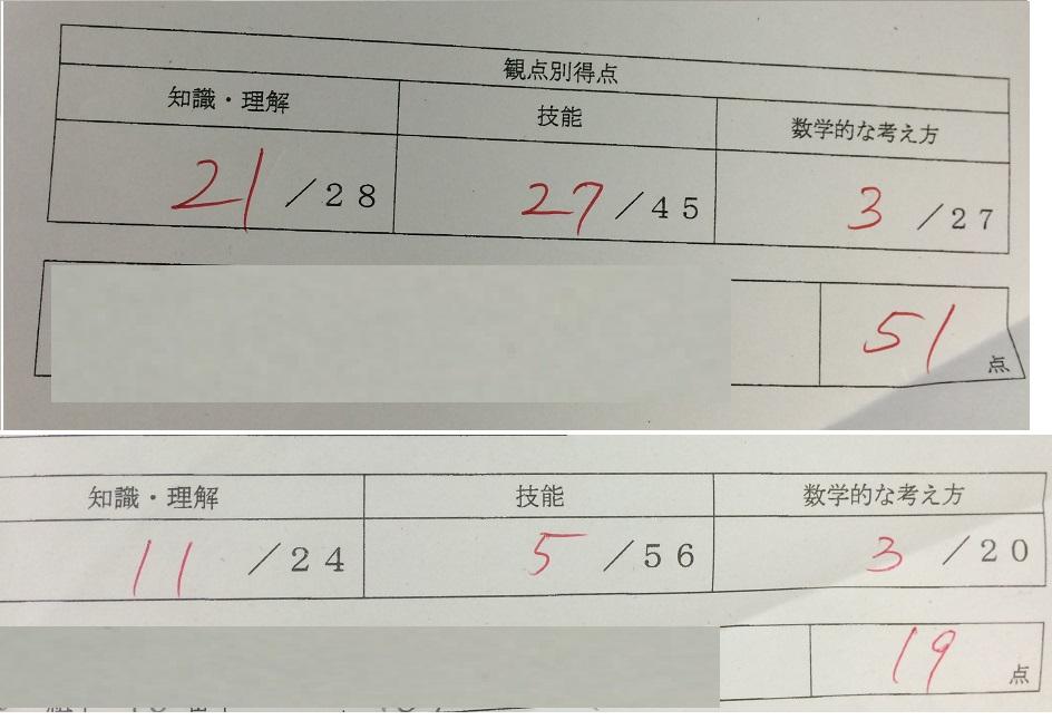我孫子中学校2年生数学32点アップおめでとう!!!画像