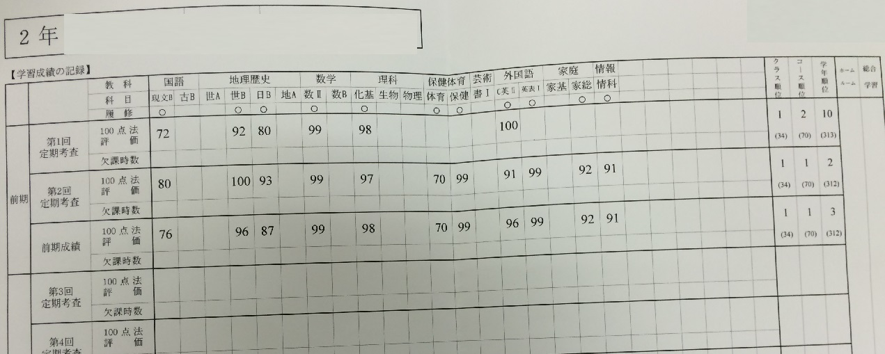 西武台千葉高校2年生学年順位3位おめでとう!!画像