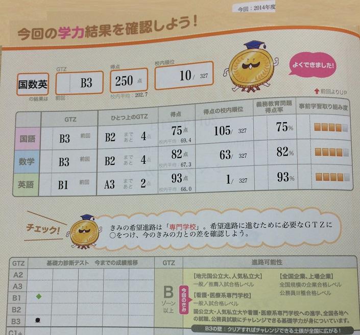 野田中央高校1年生校内模試学年10位おめでとう!!画像