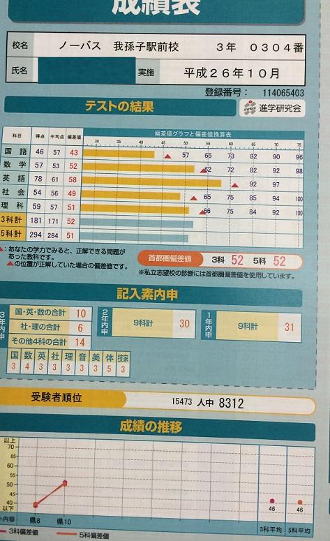 白山中学校3年生�Xもぎ121点アップおめでとう!!画像