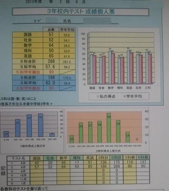 久寺家中学校実力テスト5教科合計113点 学年順位47位アップおめでとう!!画像