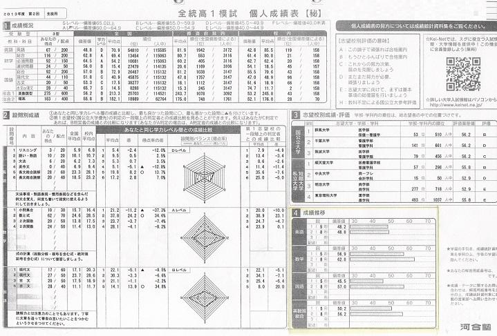 全統高1模試 数学偏差値56.9→62.8 国語45.5→57.0アップおめでとう!!画像