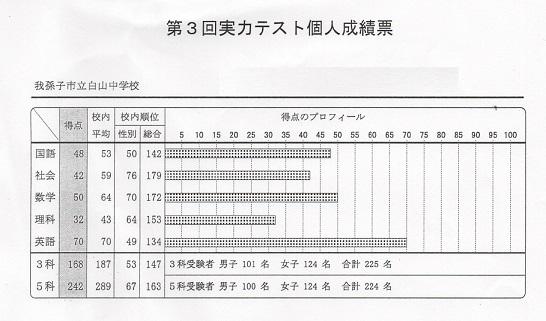 第3回白山中学校実力テスト英語26点アップ!!画像