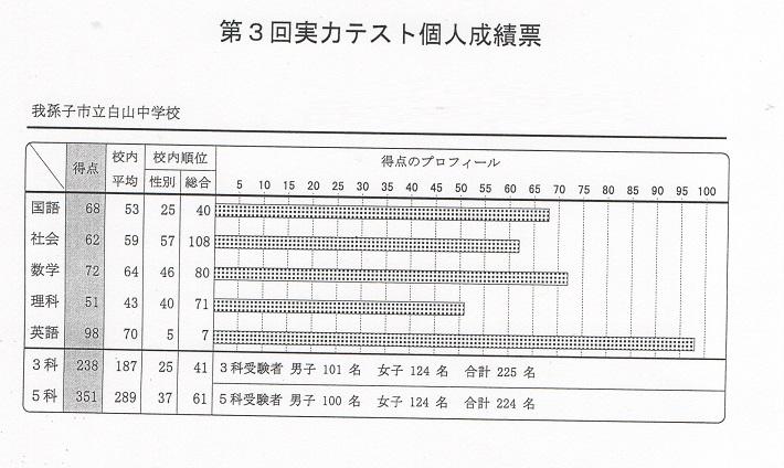 白山中学校第3回実力テスト英語98点!!画像