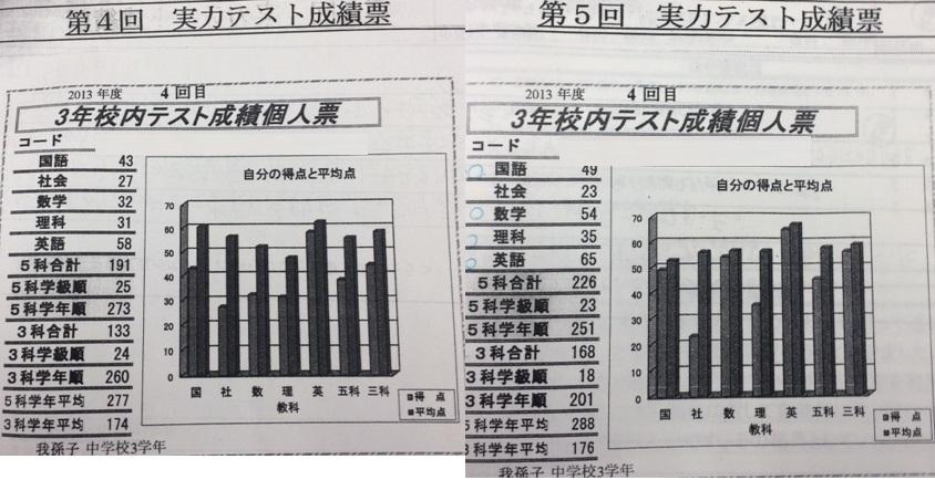 我孫子中学校3年 校内実力テスト点数アップ!!画像